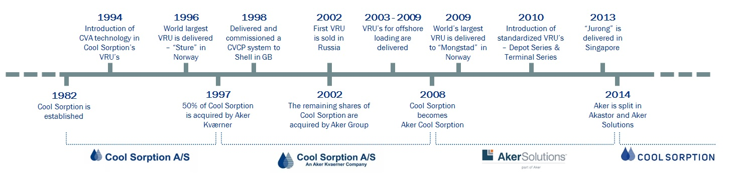 Timeline_Cool_Sorption